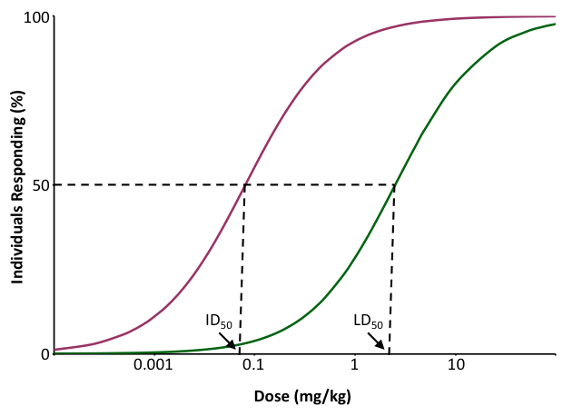 The figure describes quantal dose-response curves for the incapacitating and lethal effects of a toxic substance. The logarithmic scale of the x-axis to the sigmoidal shape of the dose-response curves (if the x-axis had a linear scale, the curves would have had a hyperbolic shape).